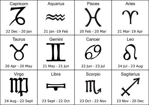 Tổng hợp ý nghĩa 12 cung hoàng đạo mới nhất cho bạn